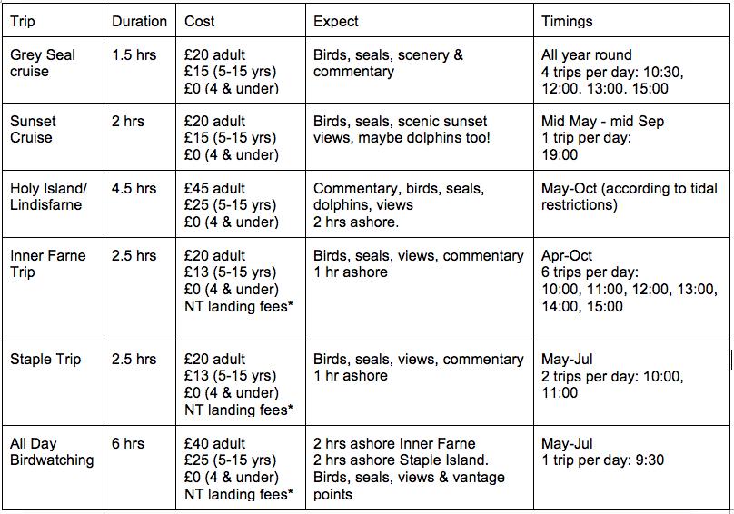 billy sheil's farne islands boat trips timetable