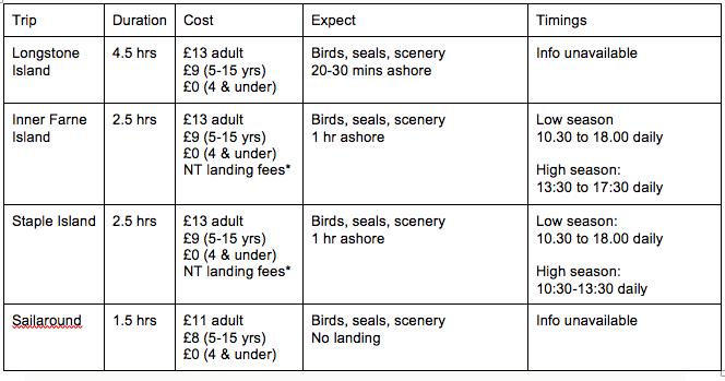 St Cuthbert's farne islands boat trips timetable